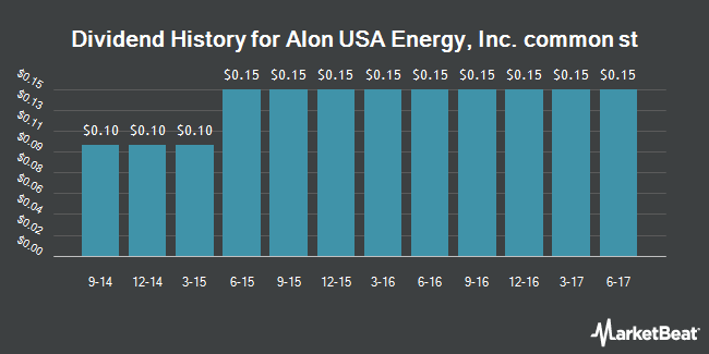 Dividend Payments by Quarter for Alon USA Energy (NYSE:ALJ)