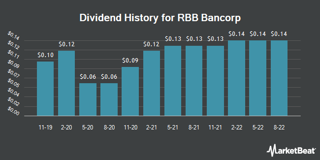 Dividend Payments by Quarter for RBB Bancorp (NASDAQ:RBB)