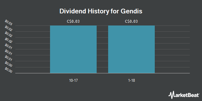 Dividend Payments by Quarter for Gendis (TSE:GDS)
