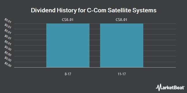 Dividend Payments by Quarter for C-Com Satellite Systems (CVE:CMI)