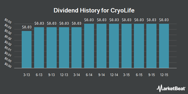 Dividend Payments by Quarter for Cryolife (NYSE:CRY)