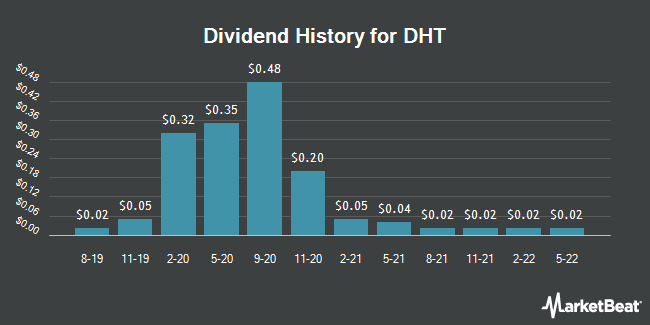 Dividend Payments by Quarter for Double Hull Tankers (NYSE:DHT)