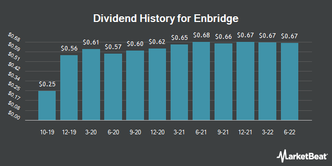 Dividend Payments by Quarter for Enbridge (NYSE:ENB)