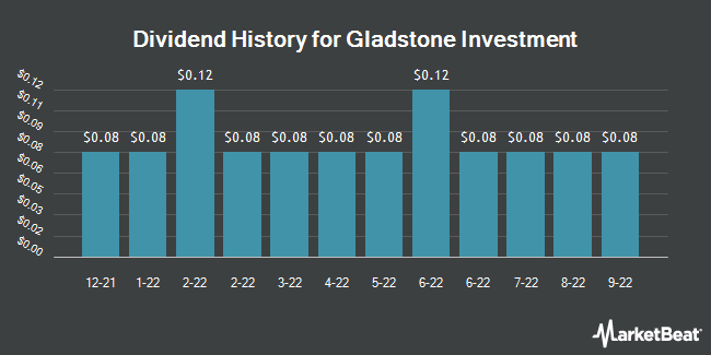 Dividend Payments by Quarter for Gladstone Investment (NASDAQ:GAIN)
