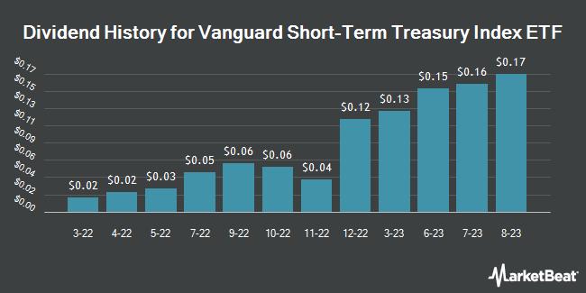 Dividend Payments by Quarter for Vanguard Sht Term Govt Bond ETF (NASDAQ:VGSH)