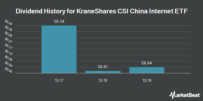 Dividend Payments by Quarter for KraneShares Trust (NYSEARCA:KWEB)