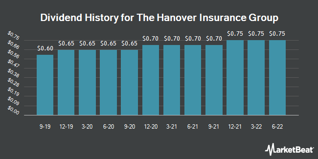 Dividend Payments by Quarter for The Hanover Insurance Group (NYSE:THG)