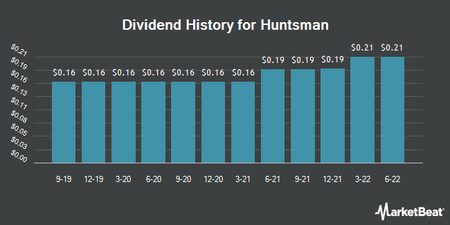 Dividend Payments by Quarter for Huntsman (NYSE:HUN)