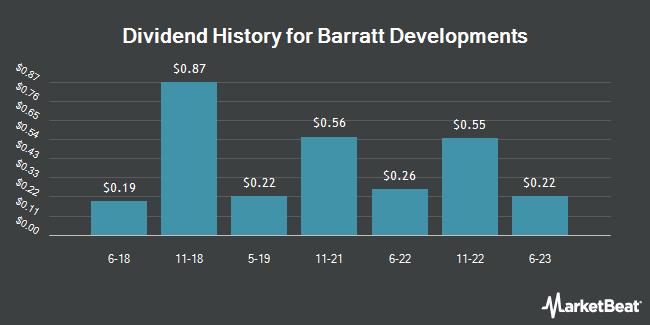Dividend Payments by Quarter for Barratt Devel (OTCMKTS:BTDPY)
