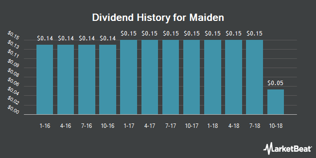Dividend Payments by Quarter for Maiden (NASDAQ:MHLD)