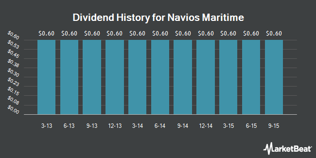Dividend Payments by Quarter for Navios Maritime (NYSE:NM)