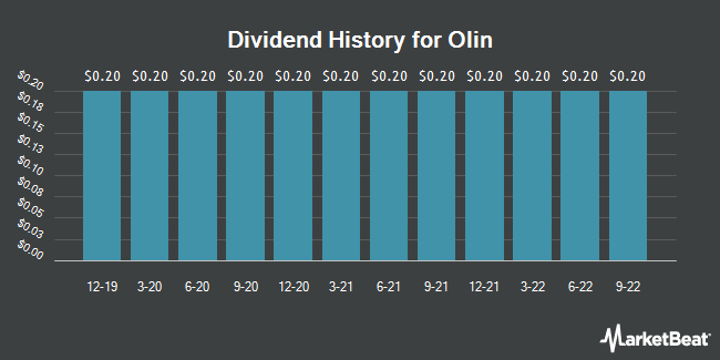 Dividend Payments by Quarter for Olin (NYSE:OLN)