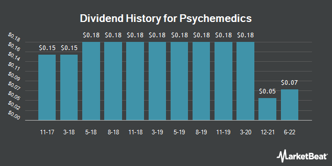 Dividend Payments by Quarter for Psychemedics (NASDAQ:PMD)