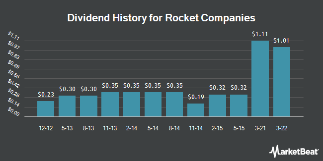 Dividend Payments by Quarter for Rock-Tenn (NYSE:RKT)