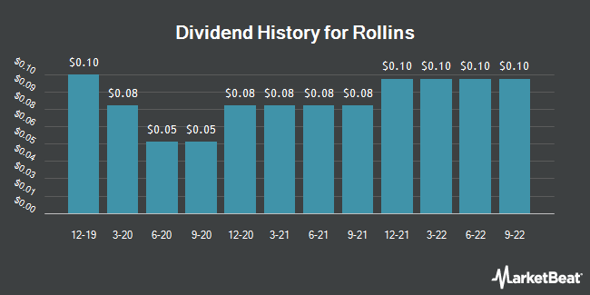 Dividend Payments by Quarter for Rollins (NYSE:ROL)