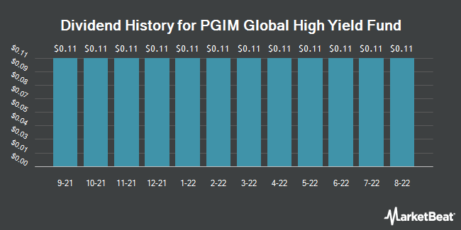 Dividend Payments by Quarter for PGIM Global Short Duration Hgh Yd Fd (NYSE:GHY)