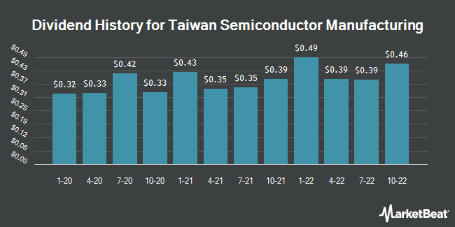 Dividend Payments by Quarter for Taiwan Semiconductor Manufacturing Company (NYSE:TSM)