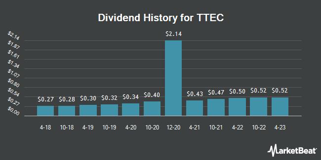 Dividend Payments by Quarter for TeleTech (NASDAQ:TTEC)