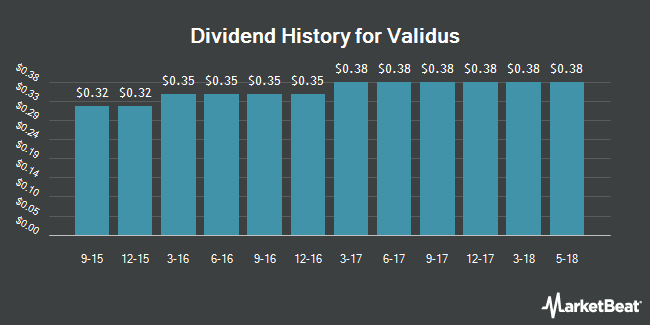 Dividend Payments by Quarter for Validus (NYSE:VR)