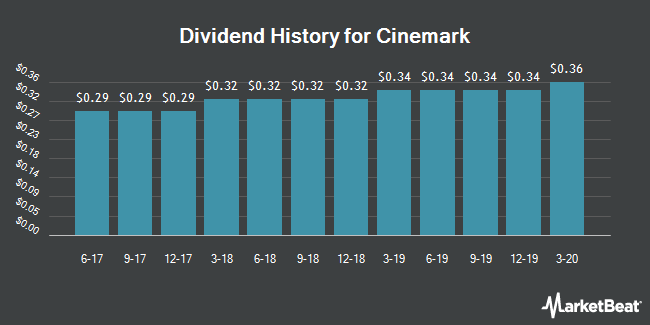 Dividend Payments by Quarter for Cinemark (NYSE:CNK)