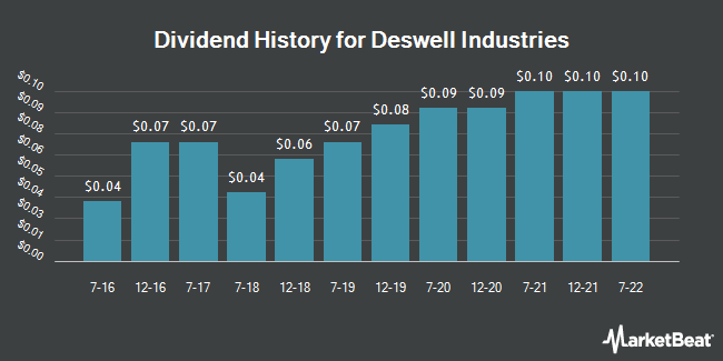 Dividend Payments by Quarter for Deswell Industries (NASDAQ:DSWL)
