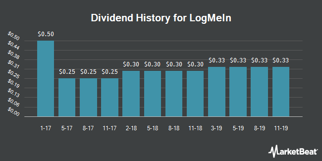 Dividend Payments by Quarter for LogMeIn (NASDAQ:LOGM)