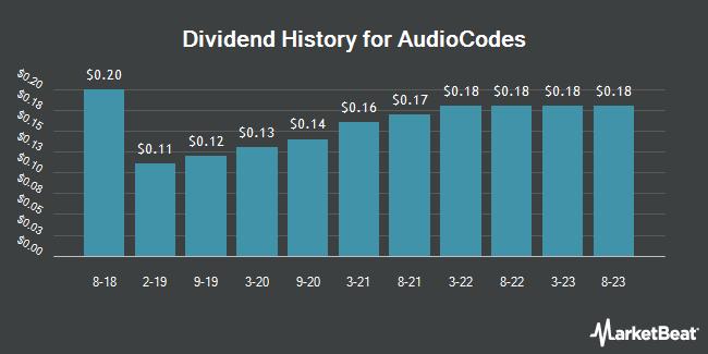 Dividend Payments by Quarter for AudioCodes (NASDAQ:AUDC)