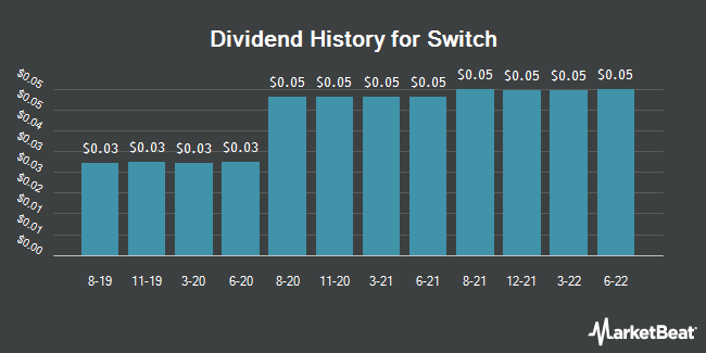 Dividend Payments by Quarter for Switch (NYSE:SWCH)