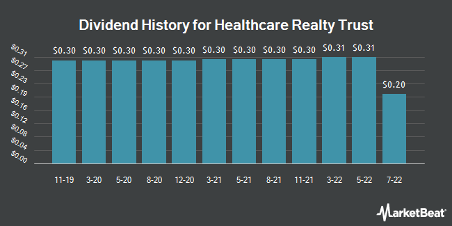 Dividend Payments by Quarter for Healthcare Realty Trust Incorporated (NYSE:HR)