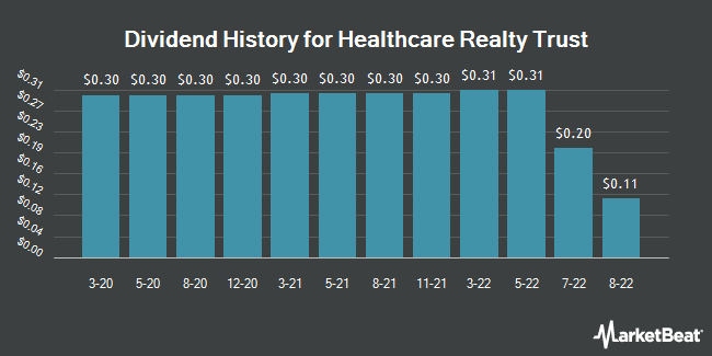 Dividend Payments by Quarter for Healthcare Realty Trust (NYSE:HR)