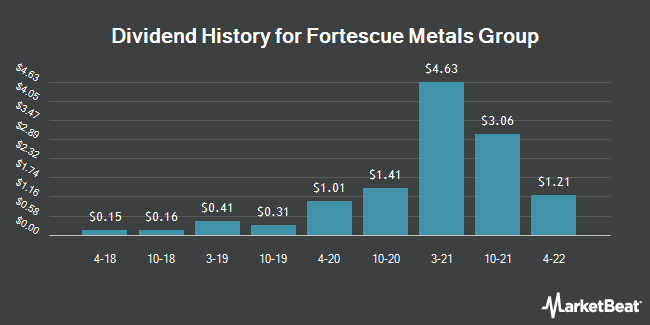 Dividend Payments by Quarter for Fortescue Metals Group (OTCMKTS:FSUGY)