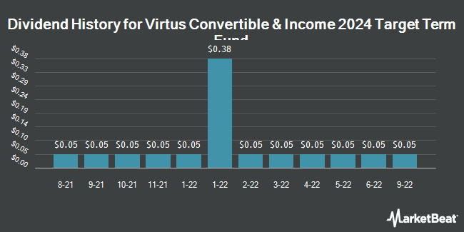 Dividend Payments by Quarter for AllianzGI Convertible & Income 2024 Target Term Fund of Beneficial Interest (NYSE:CBH)