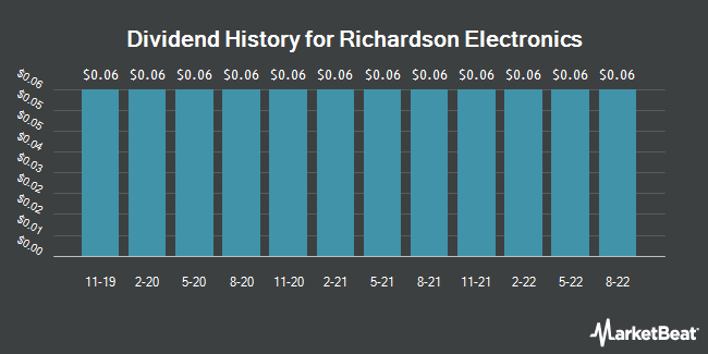 Dividend Payments by Quarter for Richardson Electronics (NASDAQ:RELL)