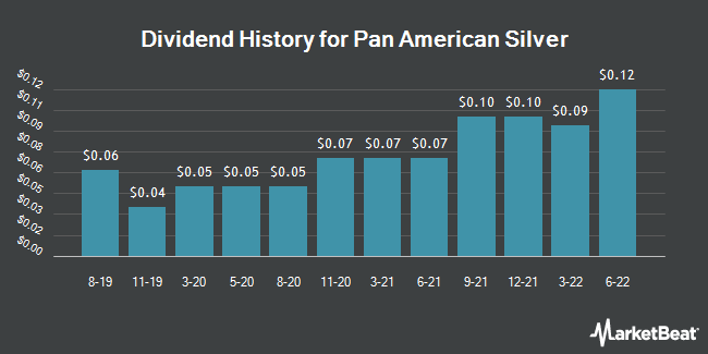 Dividend Payments by Quarter for Pan American Silver (NASDAQ:PAAS)