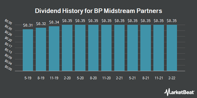 Dividend Payments by Quarter for BP Midstream Partners GP (NYSE:BPMP)