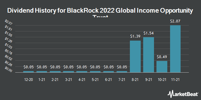 Dividend Payments by Quarter for BlackRock 2022 Global Income Opportunity Trust (NYSE:BGIO)
