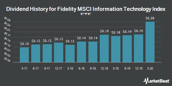 Dividend Payments by Quarter for Fidelity MSCI Information Technology Index ETF (NYSEARCA:FTEC)