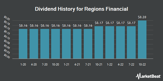 Dividend Payments by Quarter for Regions Financial (NYSE:RF)