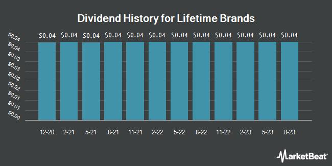 Dividend Payments by Quarter for Lifetime Brands (NASDAQ:LCUT)