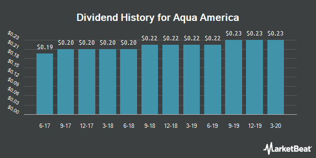 Dividend Payments by Quarter for Aqua America (NYSE:WTR)