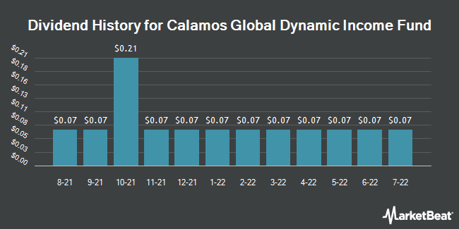 Dividend Payments by Quarter for Calamos Global Dynamic Income Fund (NASDAQ:CHW)
