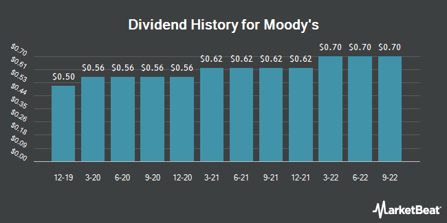 Dividend Payments by Quarter for Moody's (NYSE:MCO)