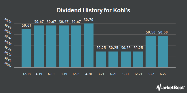 Dividend Payments by Quarter for Kohl`s (NYSE:KSS)