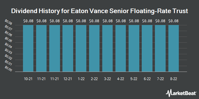 Dividend Payments by Quarter for Eaton Vance Senior Floating Rate (NYSE:EFR)