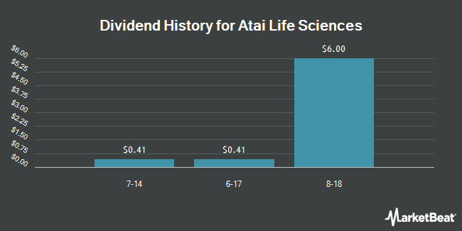 Dividend Payments by Quarter for ATA (NASDAQ:ATAI)