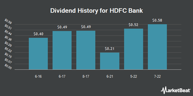 Dividend Payments by Quarter for HDFC Bank (NYSE:HDB)
