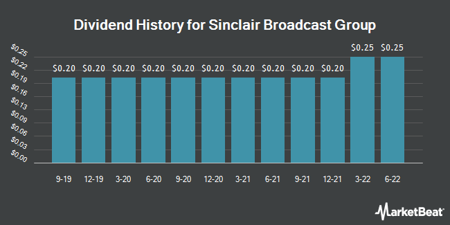 Dividend Payments by Quarter for Sinclair Broadcast Group (NASDAQ:SBGI)