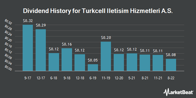Dividend Payments by Quarter for Turkcell Iletisim Hizmetleri A.S. (NYSE:TKC)