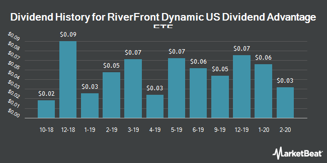 Dividend Payments by Quarter for RiverFront Dynamic US Dividend Advantage ETF (NYSEARCA:RFDA)