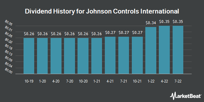 Dividend Payments by Quarter for Johnson Controls International (NYSE:JCI)